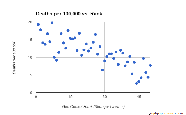 Gun graph 2