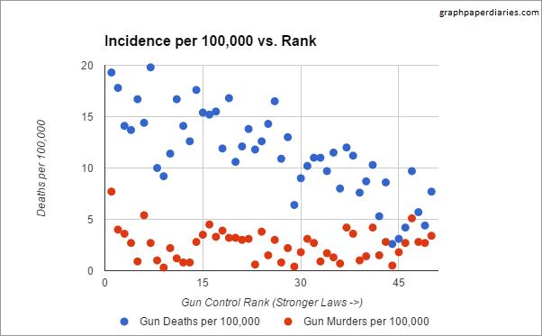 Gun graph 3