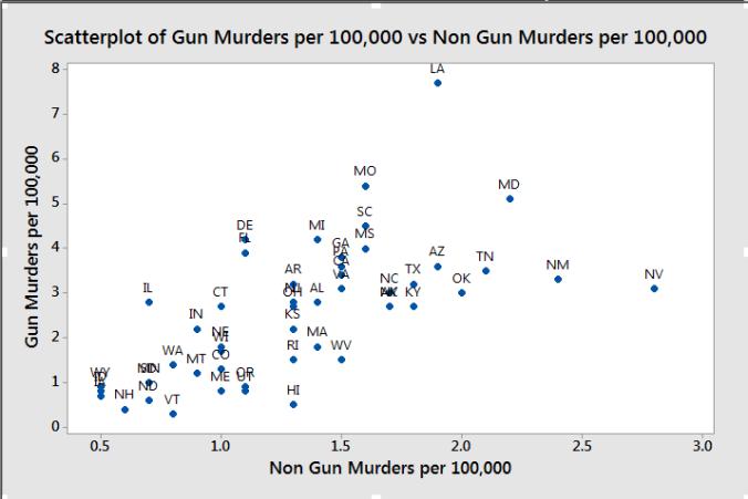 Gun graph 4