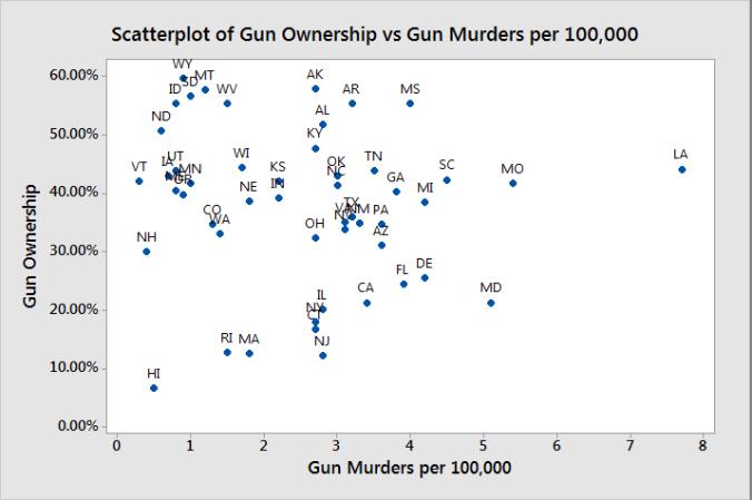 Gun graph 5