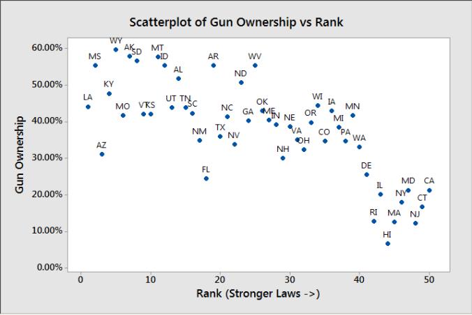 Gun graph 6