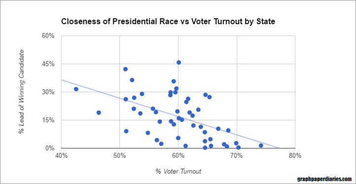 voter turnout essay Abstract why do people vote the way they do and what can candidates do to sway the votes of those that go to the polls do people cast their votes based on the.